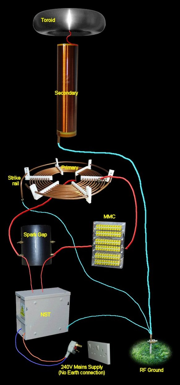 tesla coils wiring wiring of this circuit the addition of a strike rail see primary coil section for details the hv supply comes from the nst and the tank cap